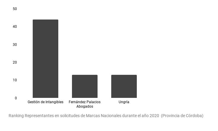 Ranking Representantes Marcas Córdoba 1